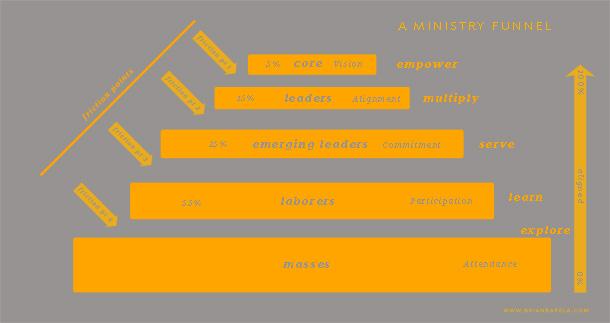 Ministry Funnel--brianbarela.com