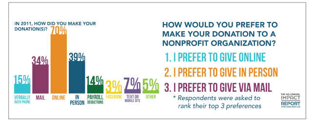How millenials prefer to donate money to a non-profit