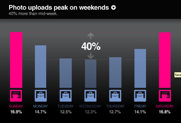40 percent more facebook photos uploaded on the weekend