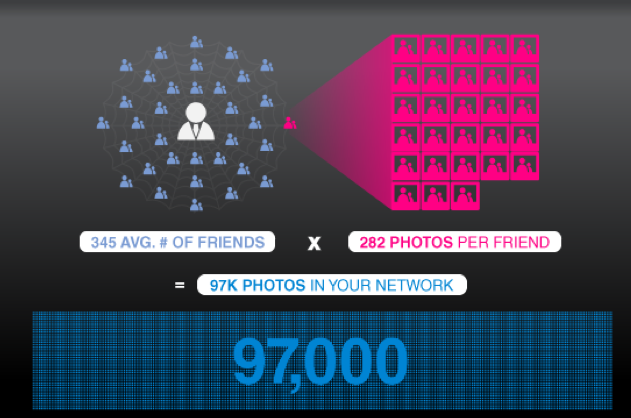 97 thousand photos per facebook users network