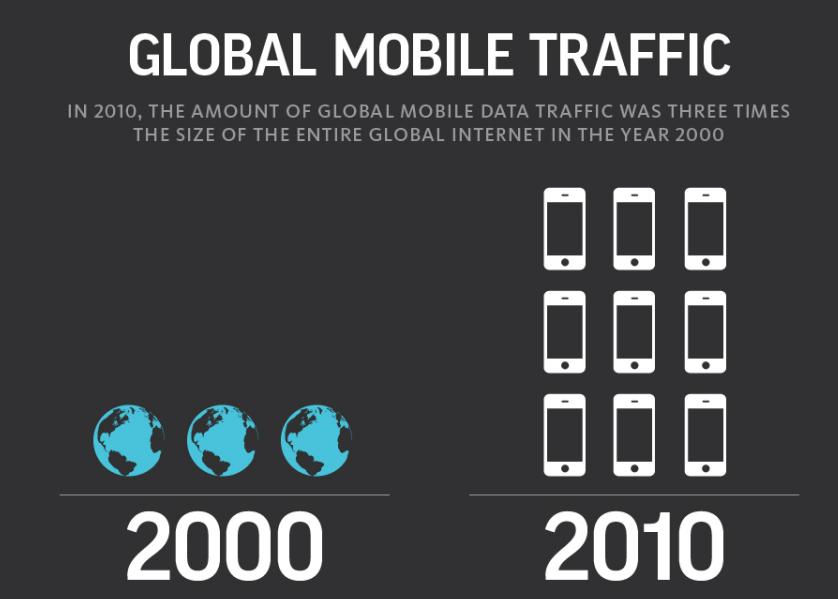global mobile data traffic stats 2010