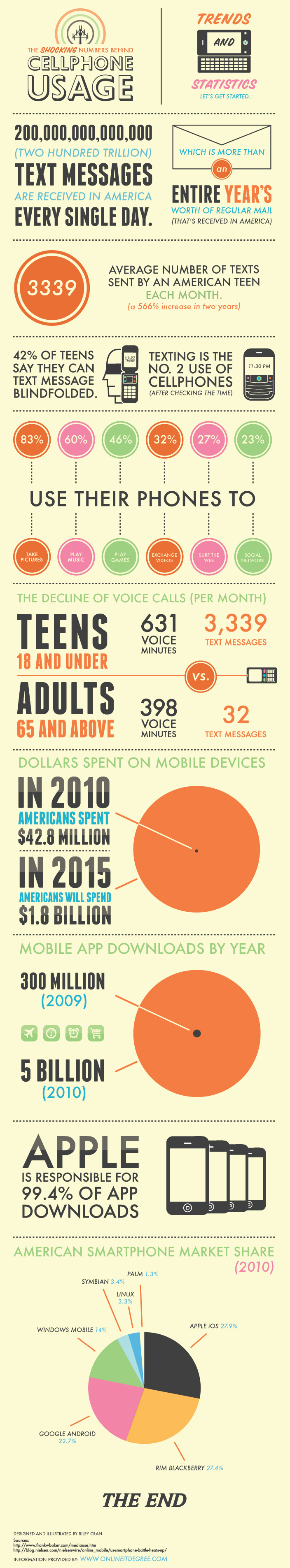 mobile phone data usage and trends