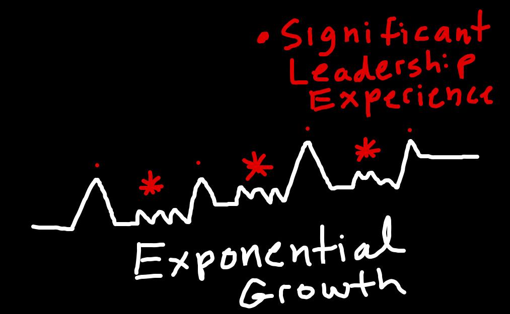 Exponential Growth Chart--brianbarela.com