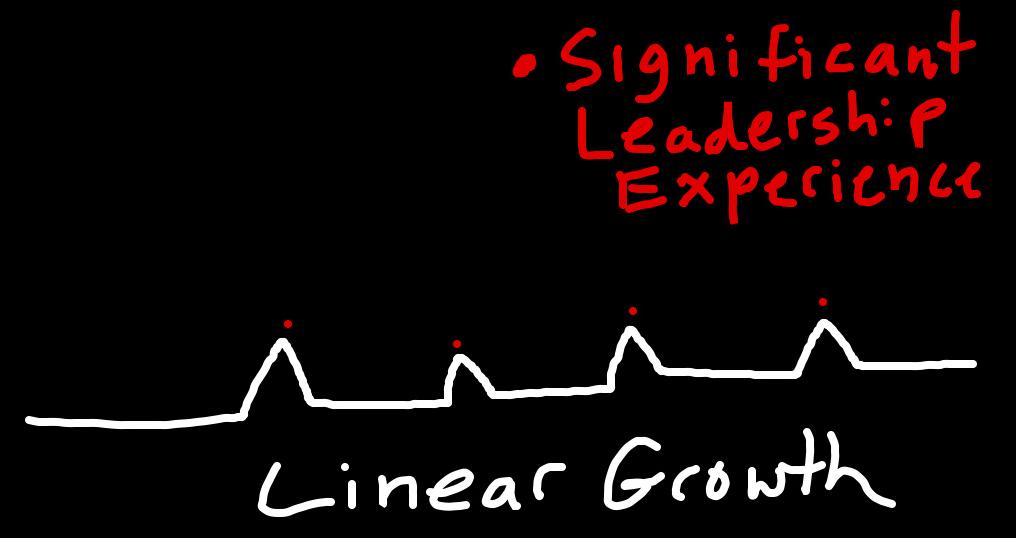 Linear Growth Chart--brianbarela.com