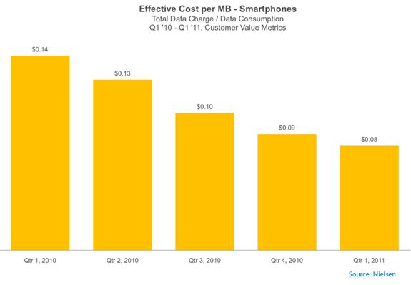 smartphone-cost-per-MB